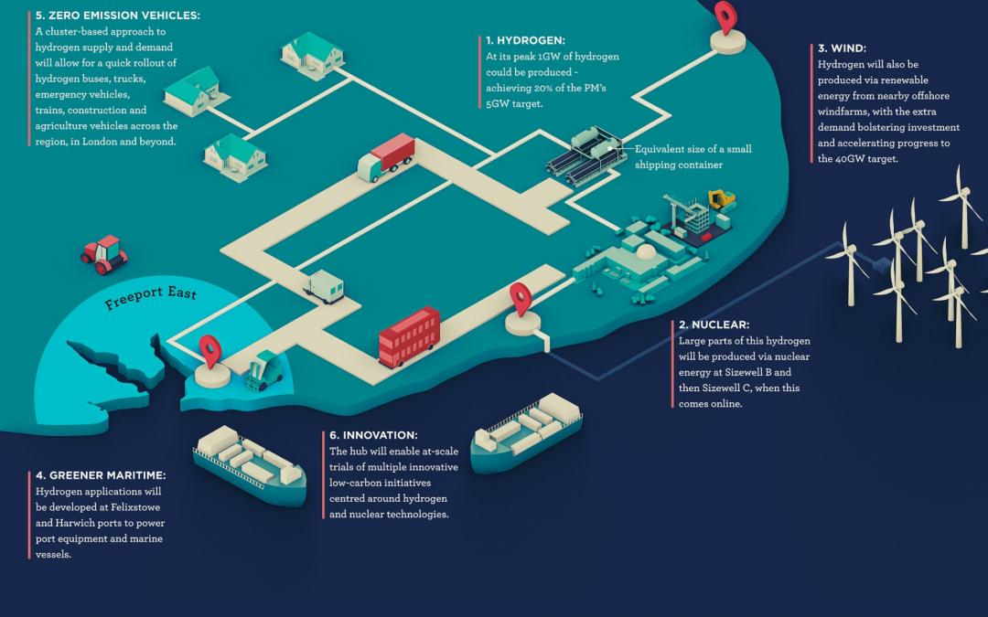 Freeport East Hydrogen Hub will boost decarbonisation agenda